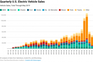 Electrification Coalition - Can 2019 Match the EV Market's