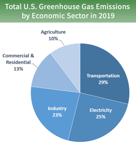 GHG emissions by economic sector: At 29%, the transportation sector is the largest source of GHG emissions.